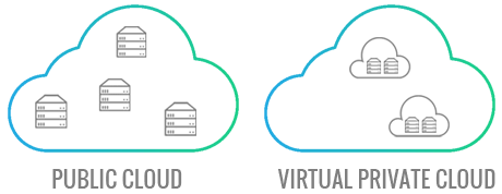 Virtual-Private-Cloud